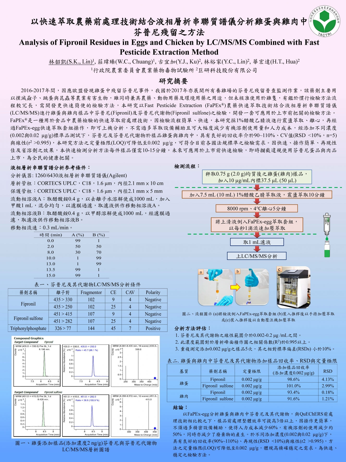 結合液相層析串聯質譜儀(LC/MS/MS)