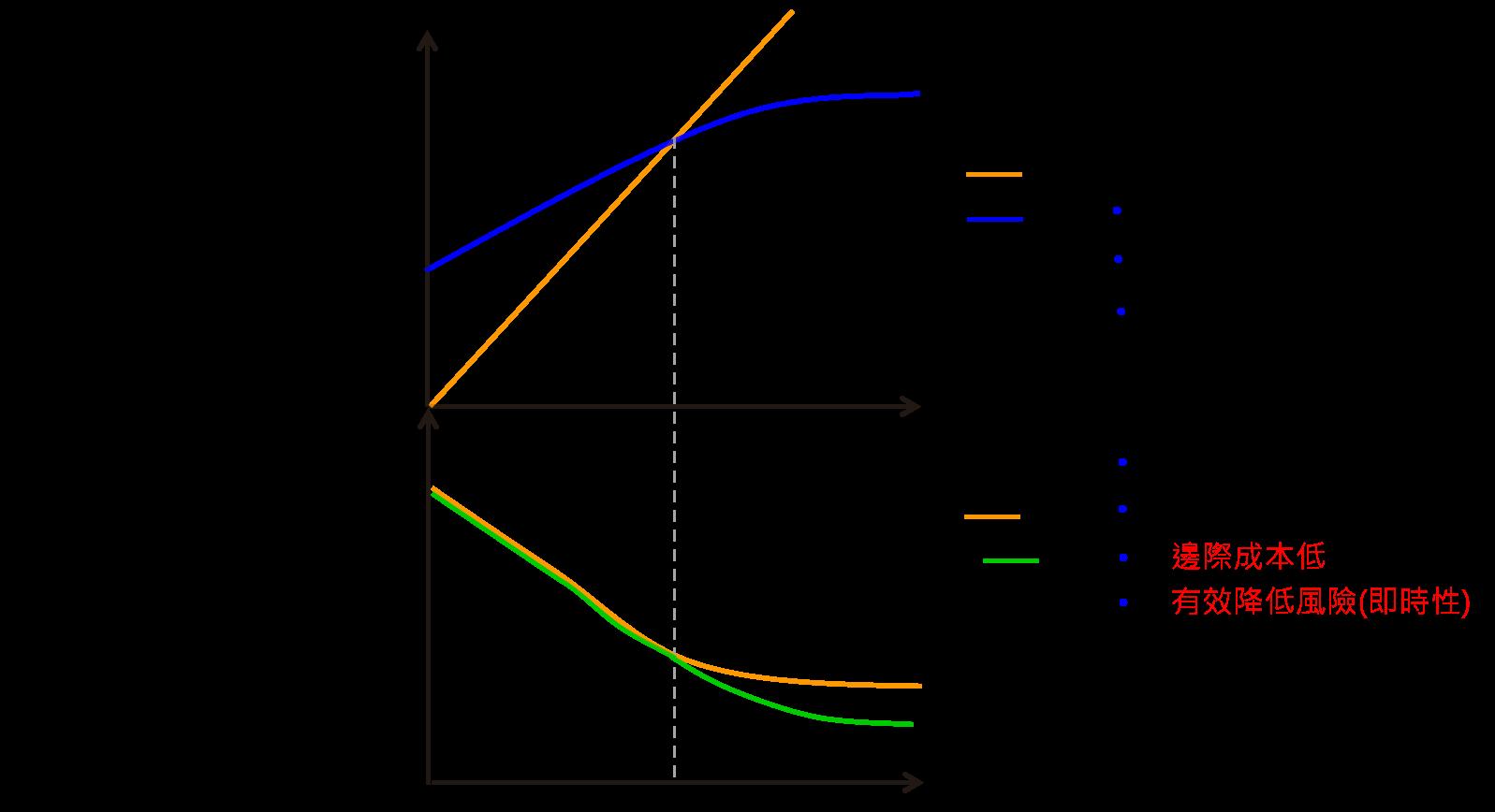 建置效益分析