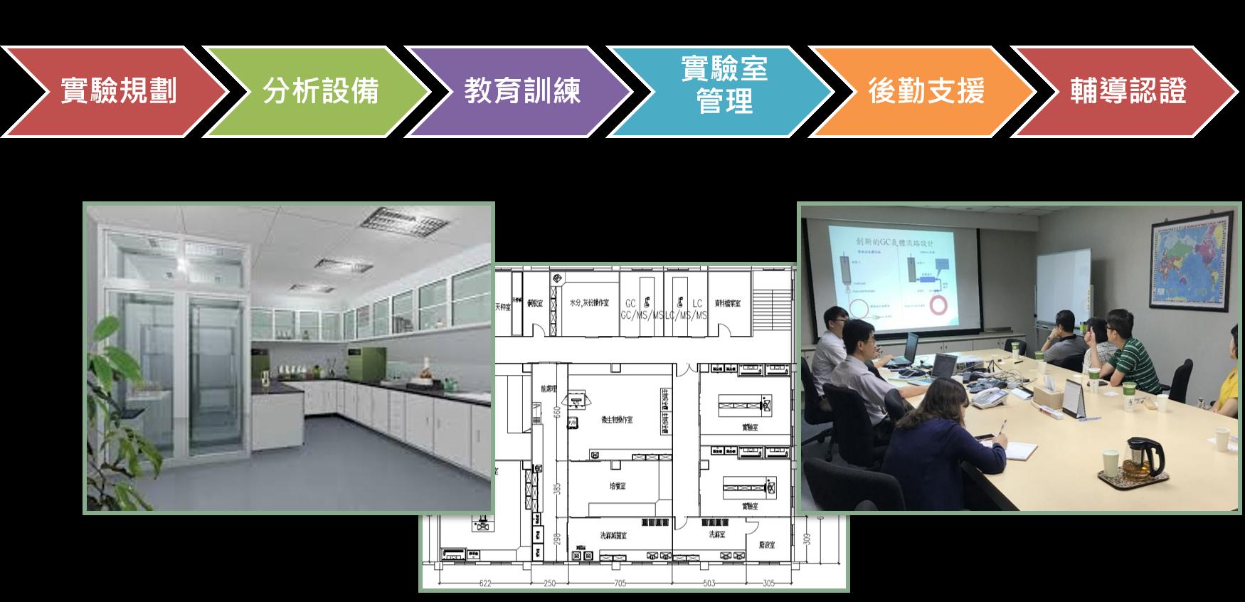 實驗室建置服務